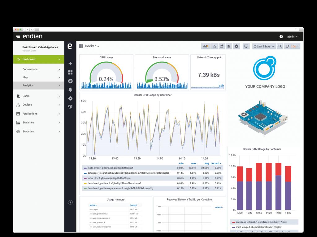 Costruisci una dashboard su misura per monitorare e analizzare in tempo reale i dati provenienti dai macchinari di campo. Inserisci il logo della tua azienda per una personalizzazione di alto profilo.